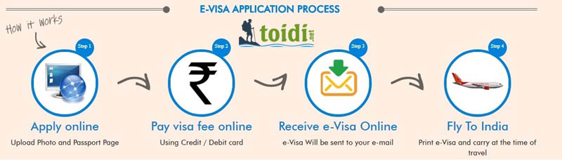 visa-an-do